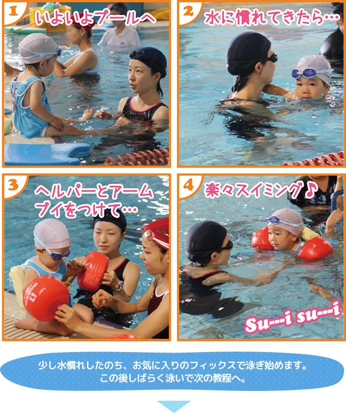 少し水慣れしたのち、お気に入りのフィックスで泳ぎ始めます。この後しばらく泳いで次の教程へ。